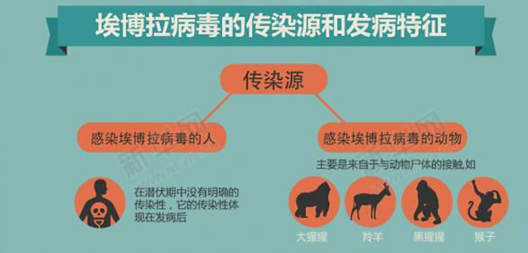 埃博拉病毒最新消息:韩国拟向几内亚捐赠红外