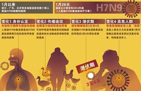 H7N9禽流感最新消息:浙江H7N9流感病例1人死亡