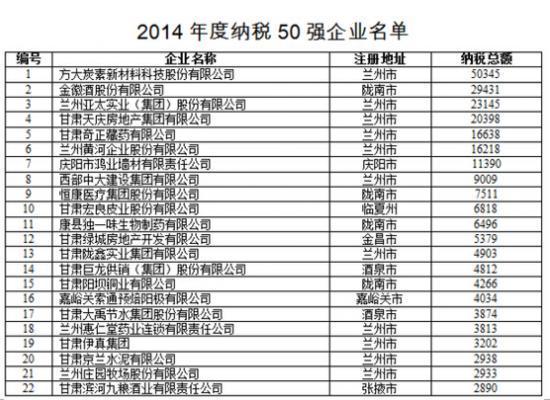 甘肃省民营企业经济总量_甘肃省地图