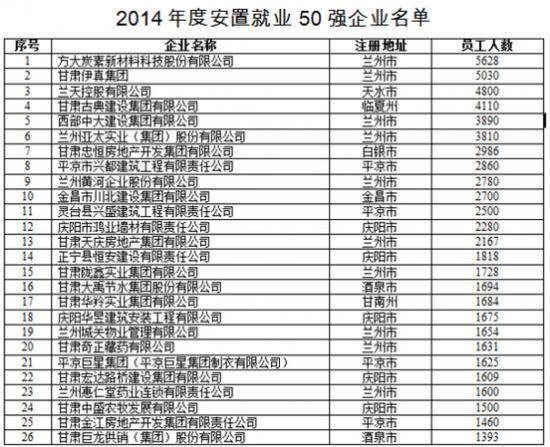 甘肃的经济总量排名_甘肃经济日报社刘峰