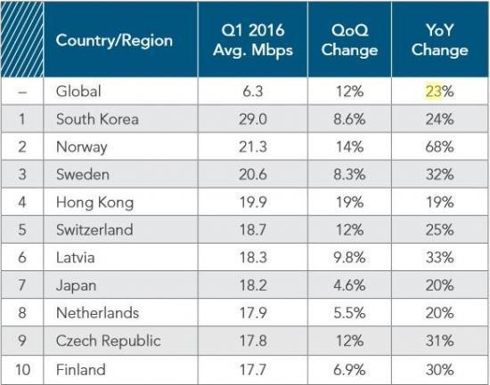 测网速在线手机_韩国 人均网速