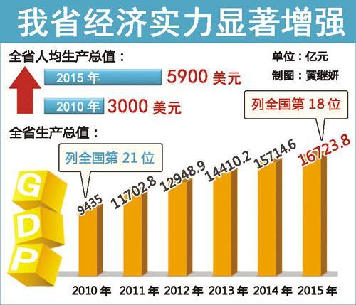 江西经济总量是多少_环江西经济带