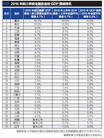 江苏gdp增速_浙江2017年GDP增速14年来首超江苏