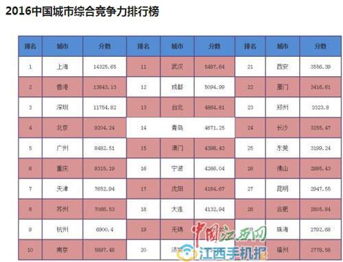 中国城市综合竞争力排行榜揭晓 中部6个省会城市南昌落榜