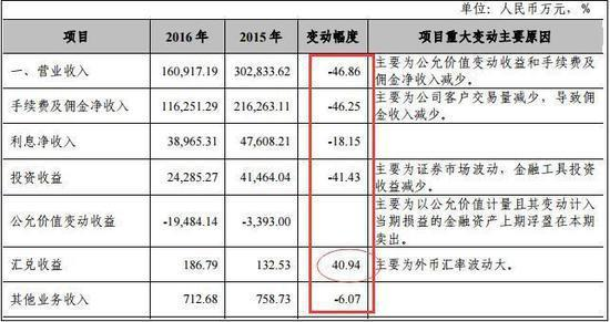 湘财证券一年四遭处罚 董事长受累大智慧造假罚帽未摘