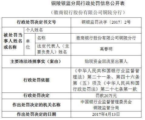 徽商银行铜陵分行因违规贴现被处罚20万元