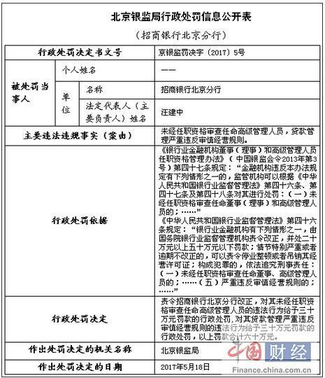 招行北京分行因严重违反审慎经营规则等被罚款60万元
