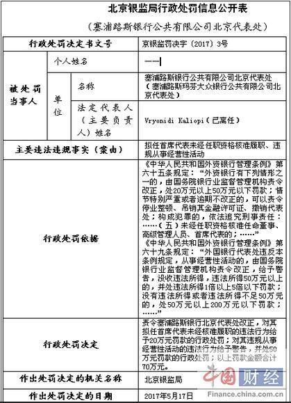 塞浦路斯银行北京代表处因违规被罚款70万元