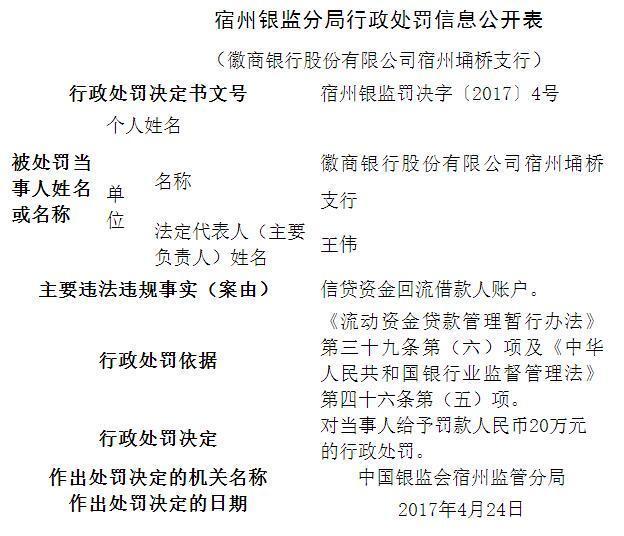 徽商银行宿州埇桥支行因信贷违规被处20万元罚款