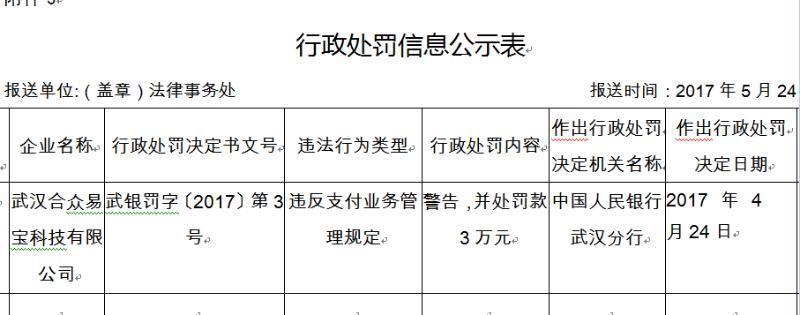 第三方支付公司再被罚 合众易宝违反规定被罚款3万元