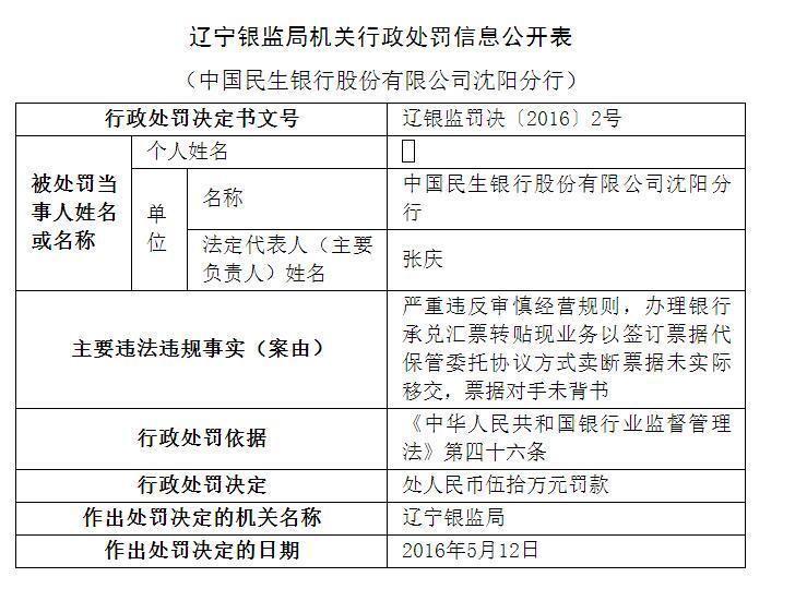 民生银行沈阳分行接55万元罚单 近半年15次被罚民生银行