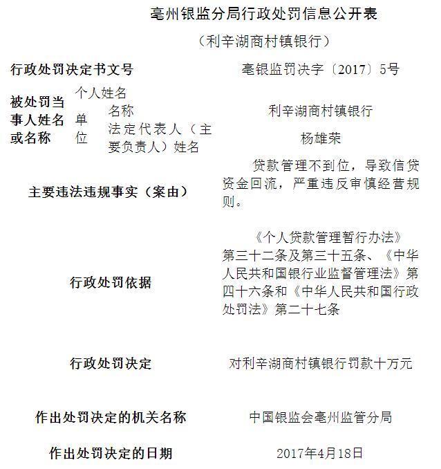 利辛湖商村镇银行严重违反审慎经营规则被罚10万元