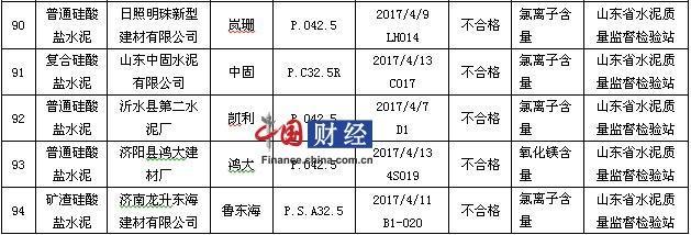 山东省质监局:5批次水泥产品抽检不合格 涉中固水泥等