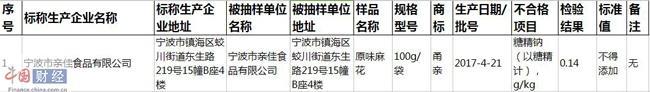 宁波市镇海区市场监管局:13类食品50批次样品 1批次不合格