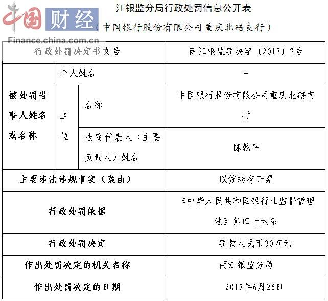 中国银行重庆北碚支行因以贷转存开票被罚30万
