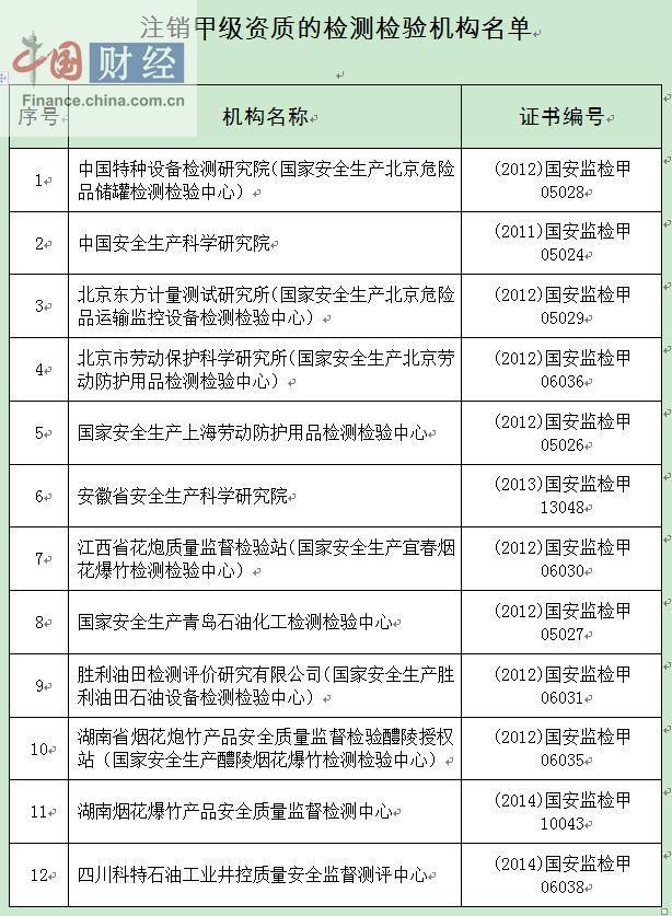 北京百灵天地环保科技等14家安全评价机构甲级资质被注销