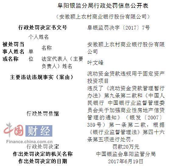 安徽颍上农商行因流动资金贷款违规使用被罚20万元