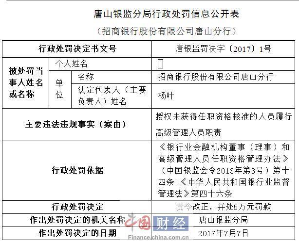 招行唐山分行因授权未获资格人员履行高级管理职责被罚5万