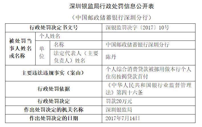 邮储银行因信贷业务违规再次受罚 深圳分行被处20万元罚款