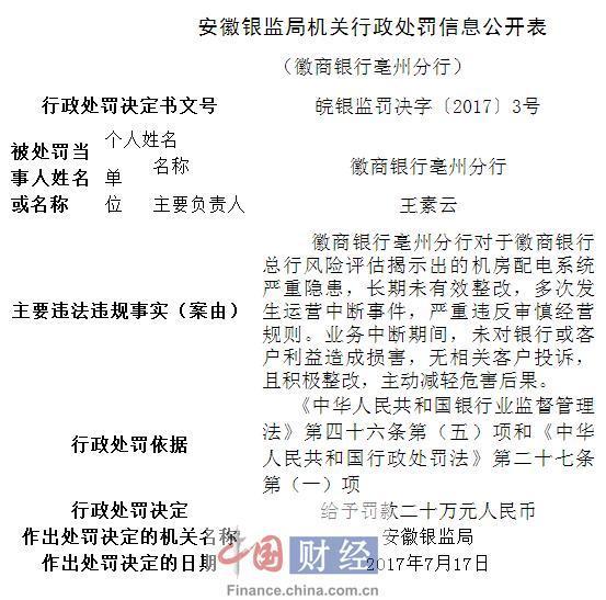徽商银行亳州分行因严重违反审慎经营规则被罚20万