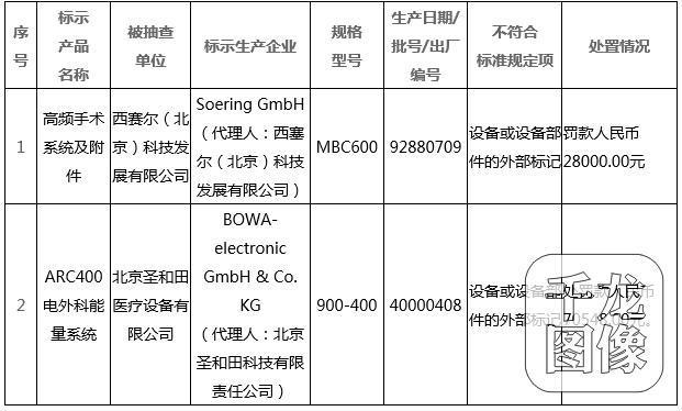 北京食药监局:Soering GmbH等2家企业医疗器械产品不合