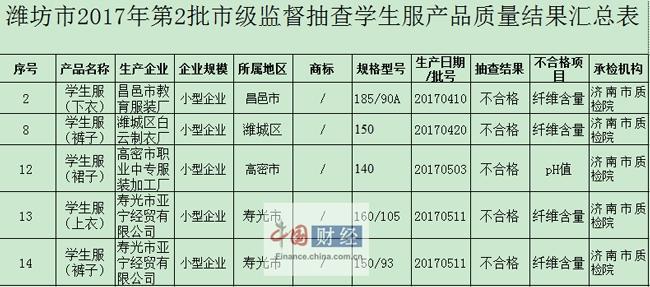 潍坊市质监局:抽检的18批次学生服产品 5批次不合格