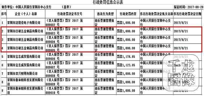 违反票据管理规定 深圳市日研五金制品有限公司连收三张