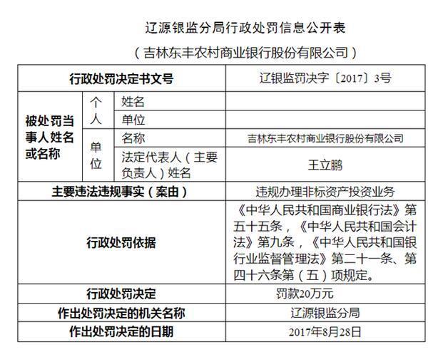 吉林东丰农村商业银行违规办理非标资产投资业务被罚20万元