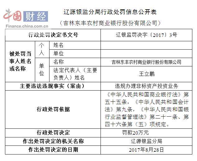 吉林东丰农商行因违规办理非标资产投资业务被罚20万