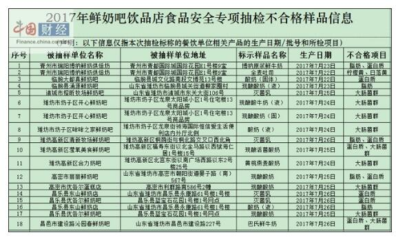 潍坊食药监局:鲜奶吧饮品店食品抽检100批次18批次不合格