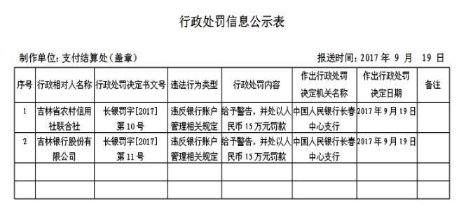 吉林省农村信用社联合社违反规定被警告并罚款15万元