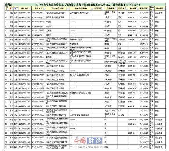 汕头食药监局:31批次食品抽检不合格