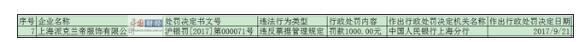 违反票据管理规定 上海派克兰帝服饰有限公司被罚