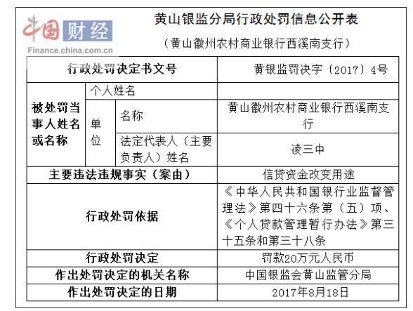 黄山徽州农商银行西溪南支行因信贷资金改变用途被罚20万
