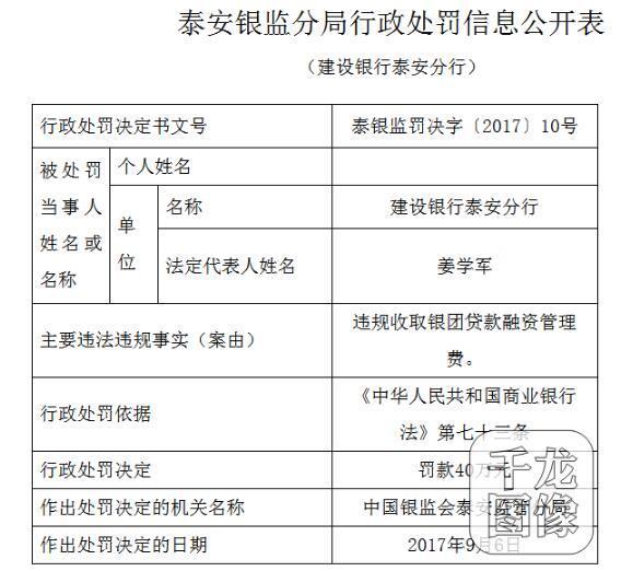 违规收取银团贷款融资管理费 建设银行泰安分行遭罚40万元