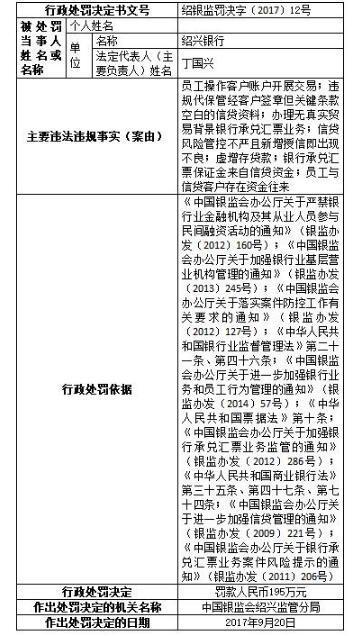 绍兴银行存七项重大违规 绍兴监管分局开出195万元天价罚单