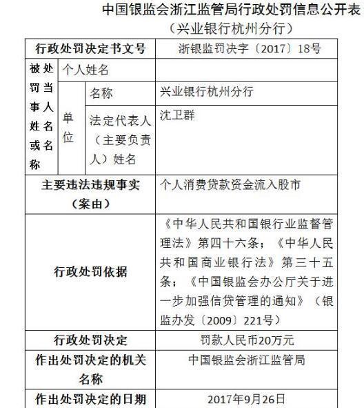 兴业银行杭州分行因个人消费贷违规进入楼市被罚20万元