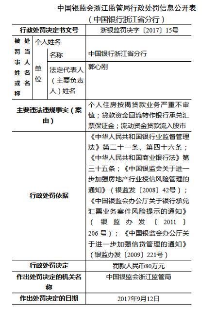 中国银行浙江省分行因流动资金贷款流入股市等被处80万元罚款