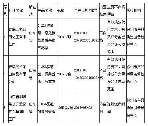 质检总局公布3批次不合格蚊香和杀虫气雾剂产品