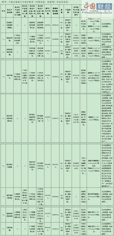 浙江食药监局:9批次化妆品抽检不合格 涉美肤堂等