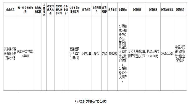 兴业银行西安分行业务违规 收到央行15万元罚单