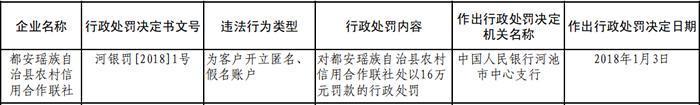 为客户开立匿名、假名账户 都安瑶族自治县农村信用合作联社被罚16万