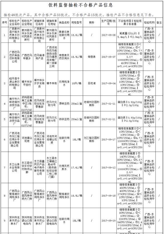 广西15批次饮料抽检不合格 涉贺州市龙泉天然山泉水厂等