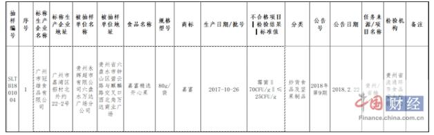贵州1批次开心果霉菌项目抽检不合格