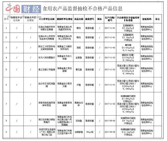 海南省1批次菠菜毒死蜱检出值超标近4倍