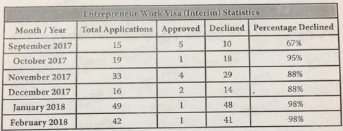 新西兰企业家工签拒签率高达98% 中国申请者居多