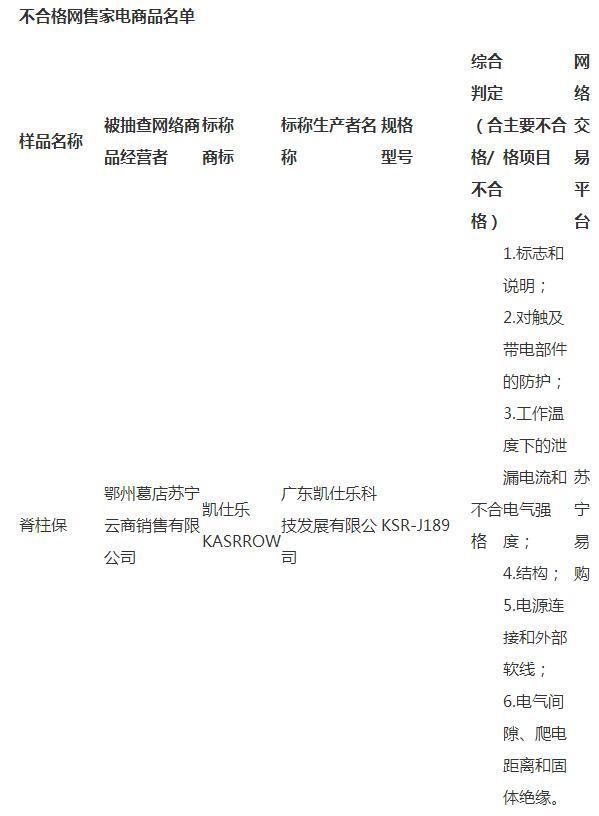 湖北:小霸王、志高等34批次网售家电不合格