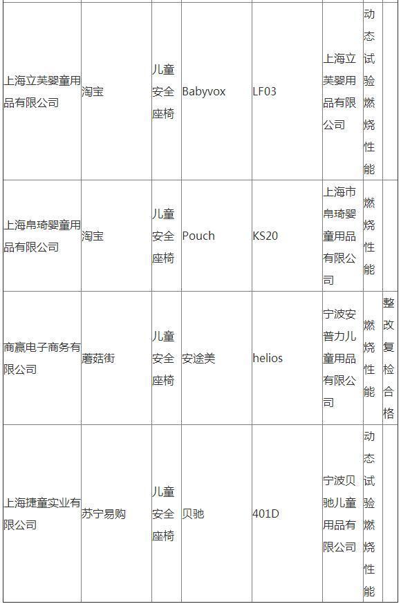 上海:惠尔顿 乐曼等17批次儿童安全座椅不合格