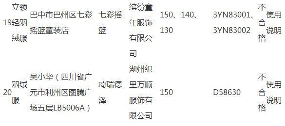 """四川:""""依尚街区""""等20批次羽绒服不合格"""