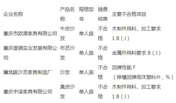 重庆:4批次沙发抽查不合格